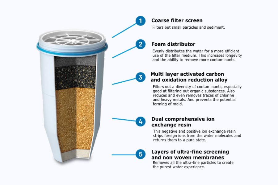 This is How Water Filters Work